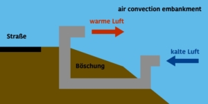 air convection embankment